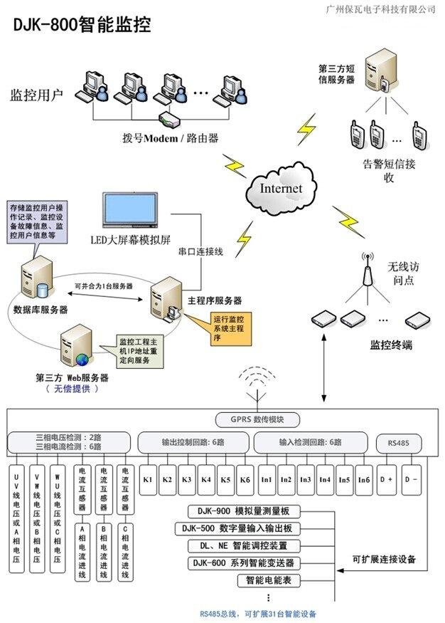 DJK-800智能监控实施方案结构图